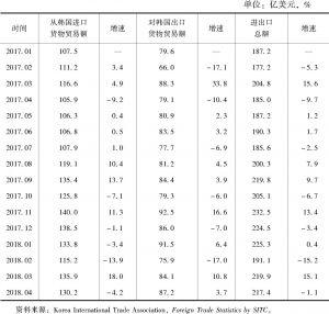 表6 2017年1月至2018年4月中韩双边货物贸易情况