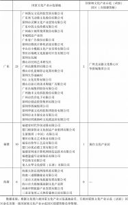 表8-2 东南沿海文化圈国家文化产业示范基地与国家级文化产业示范(试验)园区(含创建资格)一览
