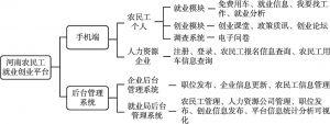 图2 服务平台功能架构