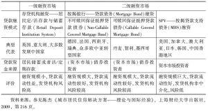 表11-11 发达经济体住房金融市场结构