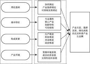 图1 北京科普产业生态圈构建思路