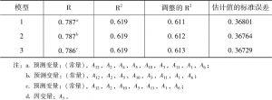 表3-7 模型汇总<superscript>d</superscript>