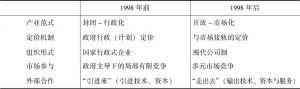 表2-1 石油产业范式的转型