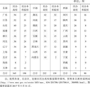 表1-1 2017年全国民办高校区域分布情况