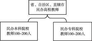 图3-1 抽样框