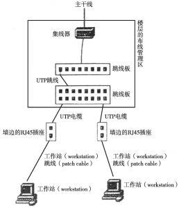 图4 结构化水平布线子系统