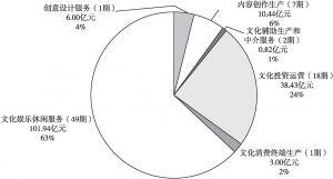图6 2018年文化产业各相关行业分布