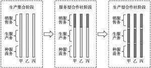 图1 合作社属性转化示意图