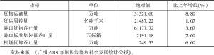 表1 2018年广州主要物流指标对比