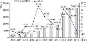 图2 2008~2018年广州货运周转量及增速