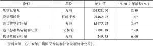 表3 2018年广州主要物流指标对比