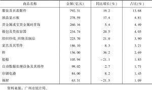 表5 2017年广州主要商品出口金额、增速及占比