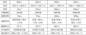 表2 上海示范区的整体发展规划