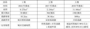 表3 重庆示范区整体发展规划