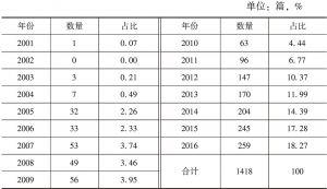 """表1-1 中国知网""""可持续(性)生计""""主题历年研究文献数量分布"""