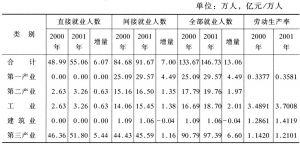 表8 旅游业对广西就业的影响