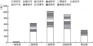 图1 2018年陕西省各城市各级资质房地产开发企业数量对比