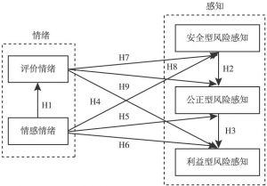 图2 情绪对风险感知影响的理论路径模型