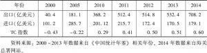 表7-1 我国钢铁工业TC指数的变动趋势