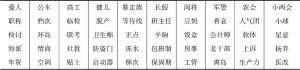 表3 语义范围完全不同的两岸同形异义词示例