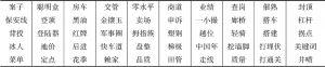 表5 大陆语义范围大于台湾的两岸同形异义词示例