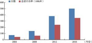 图3 中国电子加速器的发展历程