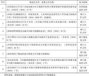 表2 2018年国务院及其各部门关于乡村振兴的规范性文件、政策文件