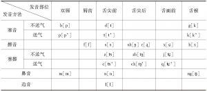 表1-1 汉语辅音