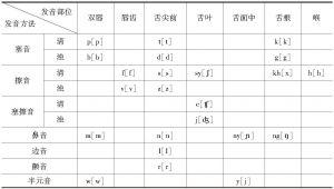 表1-2 印尼语辅音
