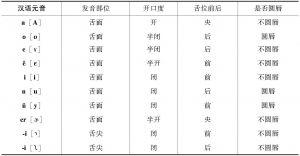 表1-3 汉语元音的发音特征