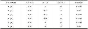 表1-4 印尼语元音的发音特征