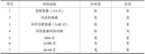 表4-1 印尼语与汉语中词语重叠形式的差别