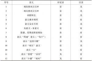 表4-3 印尼语与汉语中重叠以后语义变化的差别