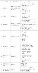 表6-2 汉语补语在印尼语中的各表达方式总结