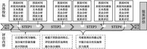 图1-5 以宏观时间为轴线的传播路径选择评估流线图