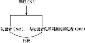 图6-3 初犯同期选样示意