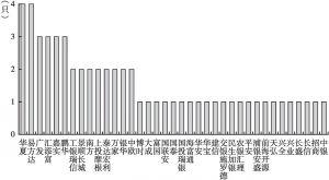 图2 基金管理人发行和储备养老目标基金的数量情况