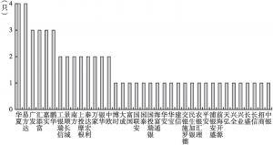 图1 基金管理人发行和储备养老目标基金的数量情况