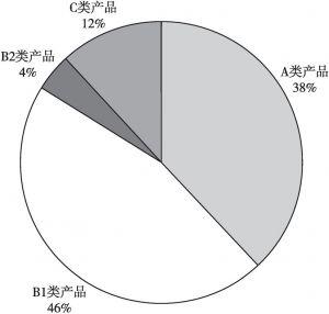图4 产品保费收入情况