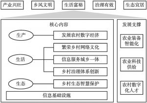 图4 数字乡村发展范式