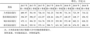 表1 各类商业银行小微企业贷款余额情况(2017~2018年)
