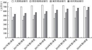 图1 各类商业银行小微企业贷款余额情况(2017~2018年)
