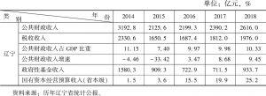 表1 2014~2018年辽宁省预算收入情况