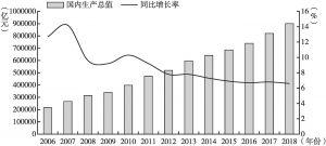 图1 近年来我国国民生产总值及增长率