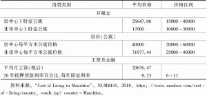 表6-20 2017年1月~2018年4月毛里求斯生活开支情况-续表2