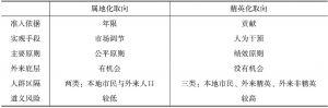 表2-2 两种政策取向的比较