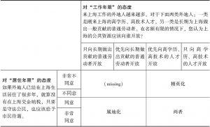 表2-5 属地化取向与精英化取向的人群划分