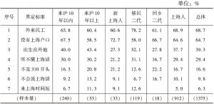 表7-4 以户籍和族群为交叉的六类人群的态度差异