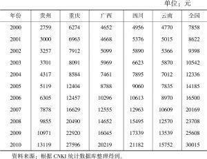表7-1 西部大开发11年贵州与全国国内生产总值及相邻省份人均地区生产总值
