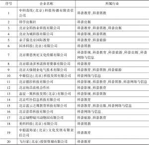 表3 抽样调查的北京科普企业名单